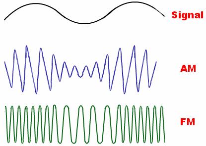 Photo of شبیه سازی مدولاسیون های (AM – DSB -FM -LSSB) در simulink