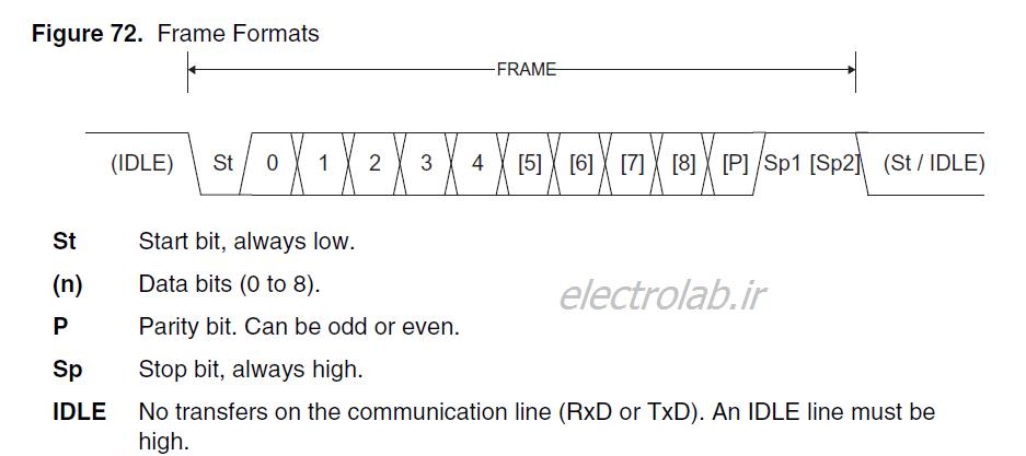 ارتباط سریال در AVR