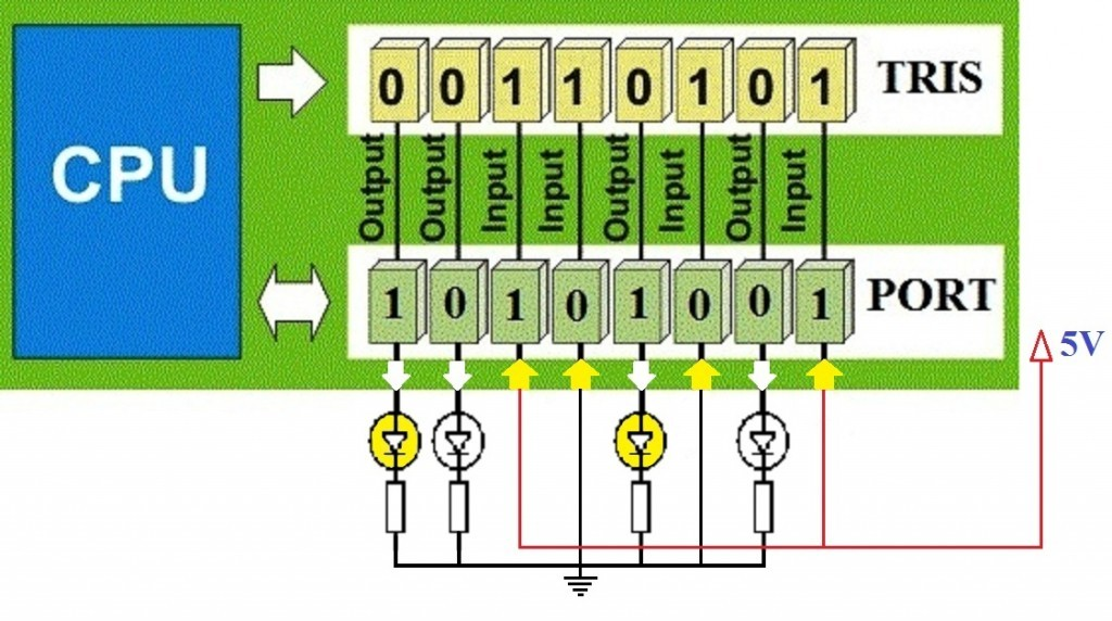 PORT-and-TRIS-Register-in-PIC-Microcontroller-الکترولب