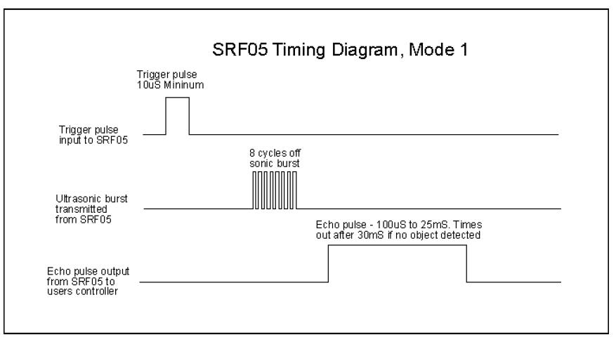 راه اندازی ماژول آلتراسونیک SRF05 و SR04 با AVR