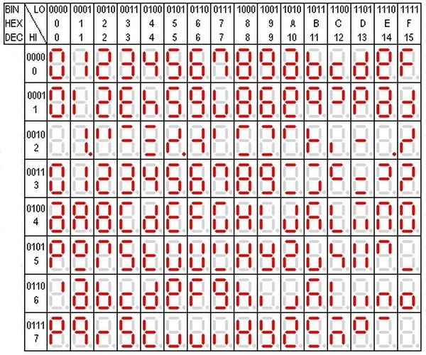 Segment-ASCII-table-character-Set