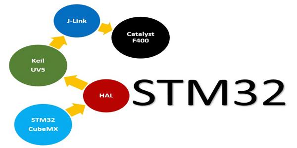 Photo of آموزش میکروکنترلرهای STM32 – بخش اول