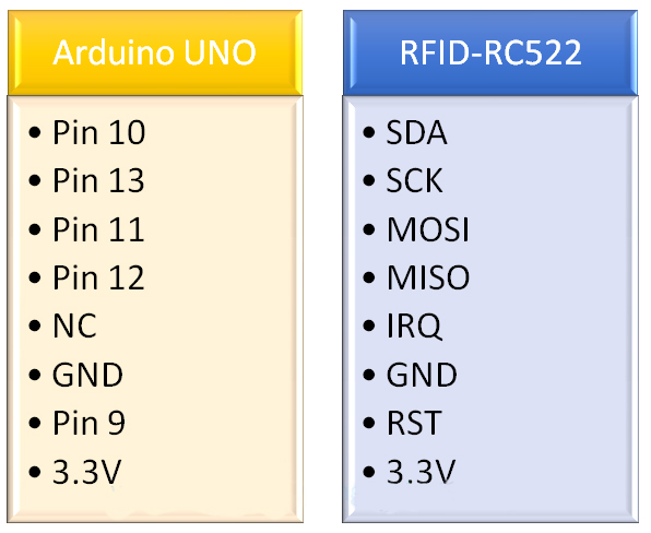 Interfacing-of-RFID-RC522-with-Arduino-e